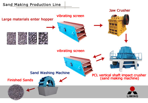 sand making production line flow chart